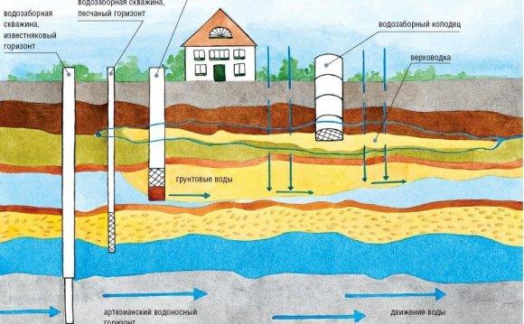 Схема подземных вод