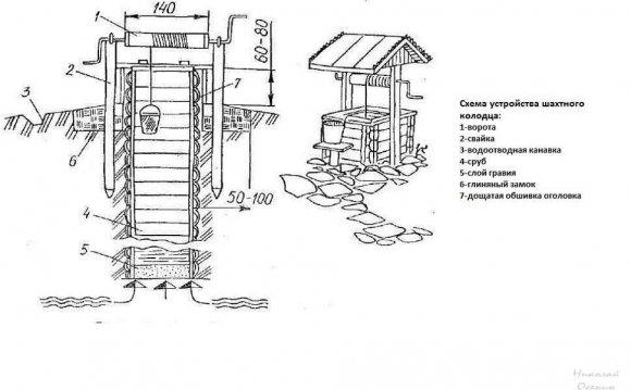 Устройство колодца из бетонных